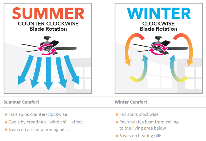 vic-green-realty-Ceiling-fans-rotation-explained-for-summer-winter-direction